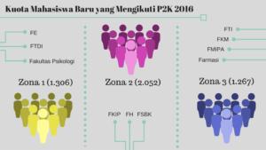 kuota-mahasiswa-baru-yang-mengikuti-p2k-2016-2